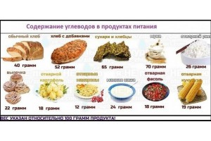 Питание во время физических нагрузок